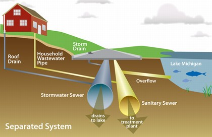Separated Sewer System Diagram